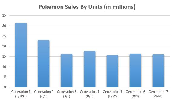 pokemon sales by the generation